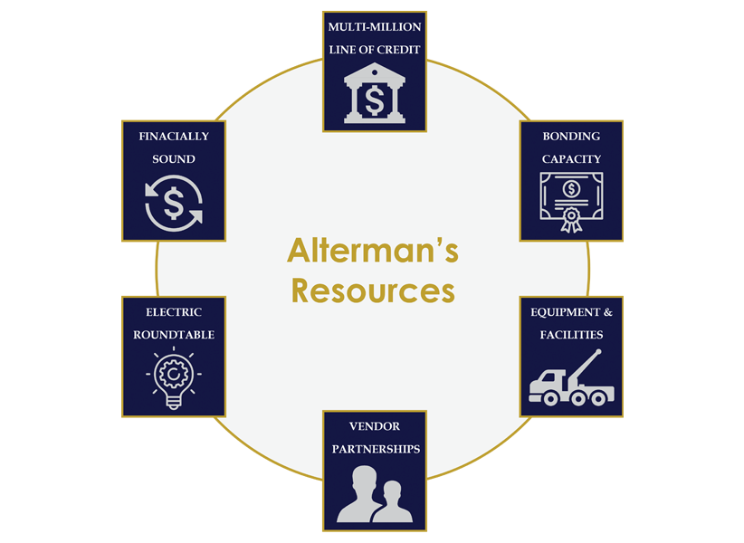 Alterman Resources